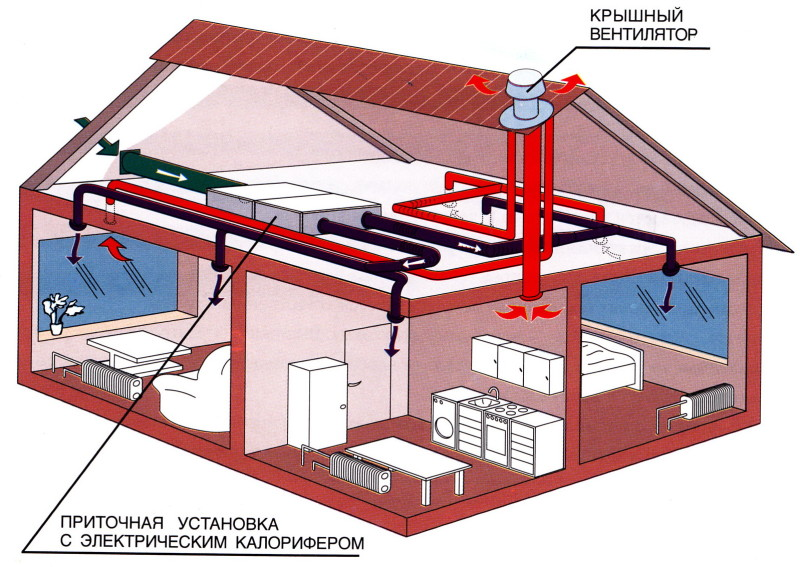 вентеляция в деревянном доме