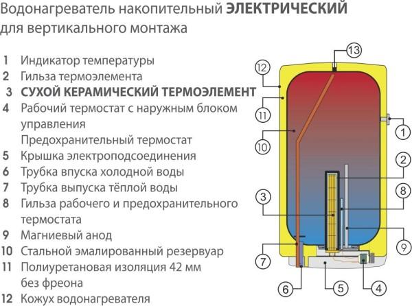 принцип работы электрического водонагревателя